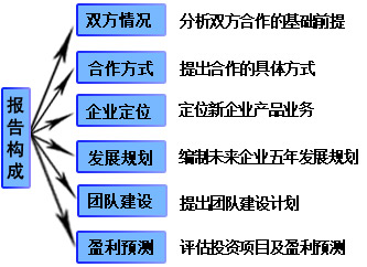 2011年环己醇脱氢催化剂型行业企业合资(合作)与经营发展战略规划报告