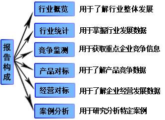 2011年赤豆沙行业企业竞争监测