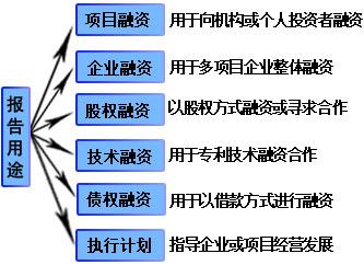 喷气燃料油项目商业计划书