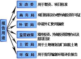 双面线路段项目核准用申请报告